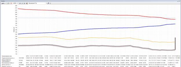 Анализ результатов расчёта. Пьезометрический график от источника тепла до самого «плохого» потребителя